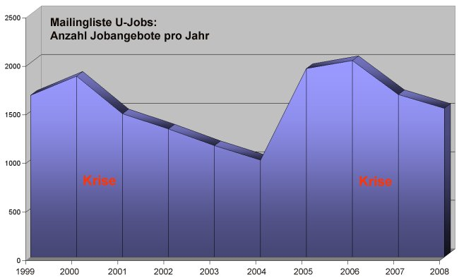 U-Jobs 1999-2008