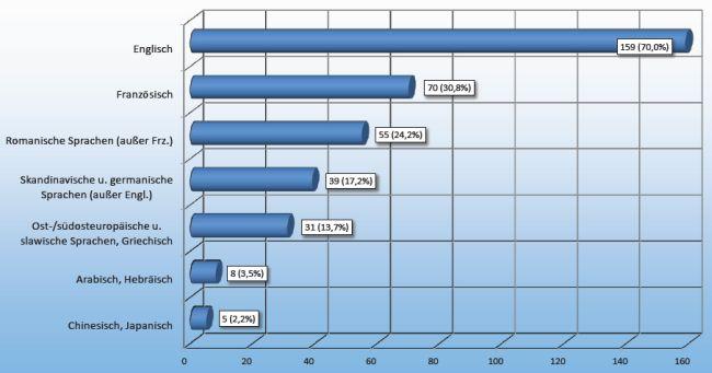 VdÜ-Umfrage, Arbeitssprachen