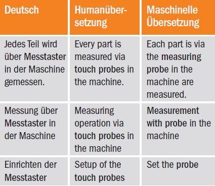 Terminologische Fehler bei maschineller Übersetzung