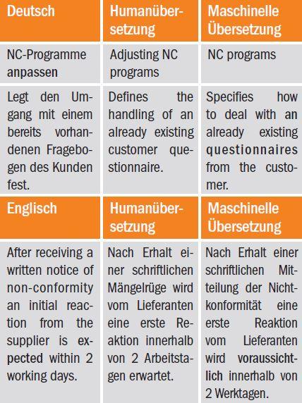 MÜ-Fehler in Sachen Vollständigkeit und Grammatik
