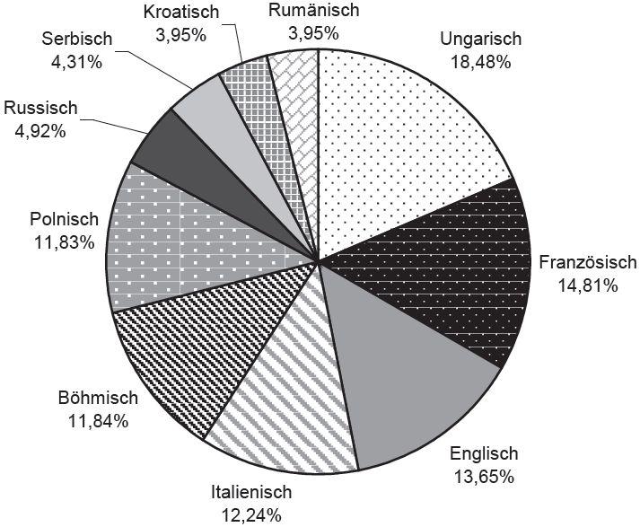 10 wichtigste Sprachen in Österreich-Ungarn