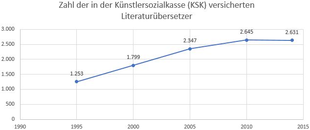 Statistik KSK-Versicherte