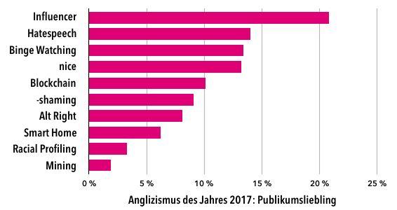 Anglizismus des Jahres 2017: Publikumsabstimmung