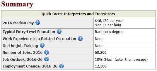 Statistik Übersetzer und Dolmetscher USA
