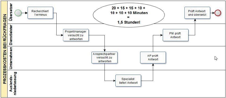 Schlanke Prozesse im Übersetzungsmanagement