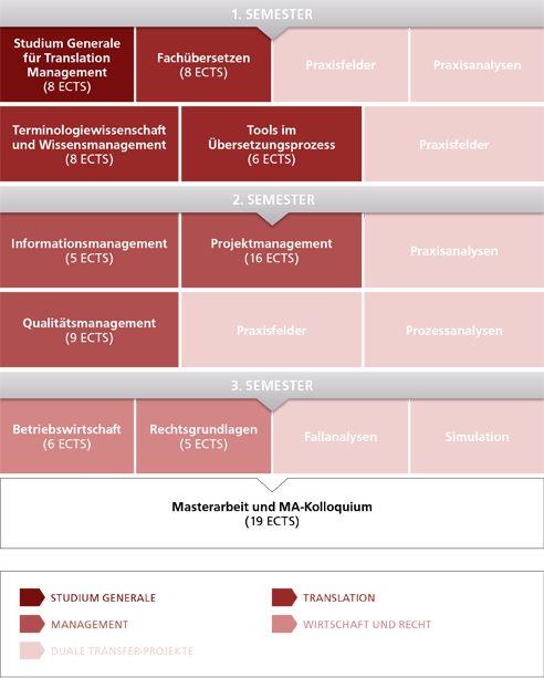 Aufbau Studiengang Translation Management