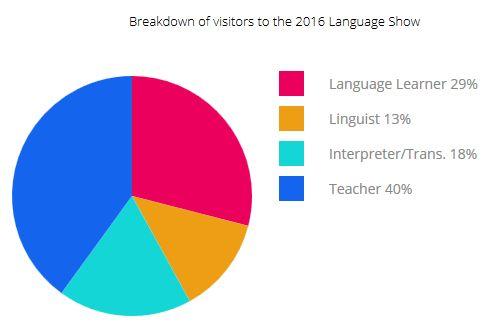 Besuchergruppen London Language Show