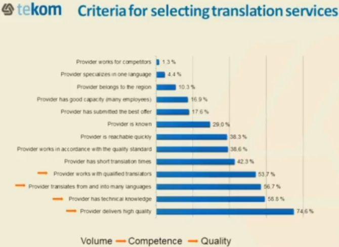 Grafik Auswahlkriterien
