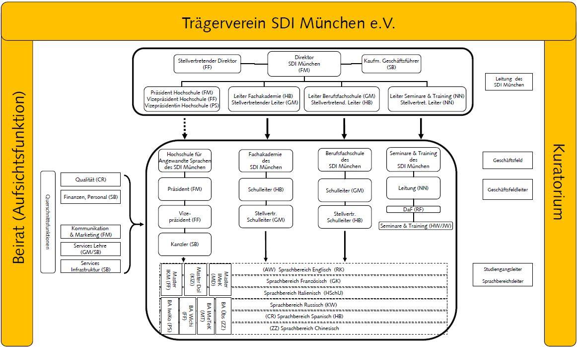 Organigramm Bildungsnetzwerk SDI München