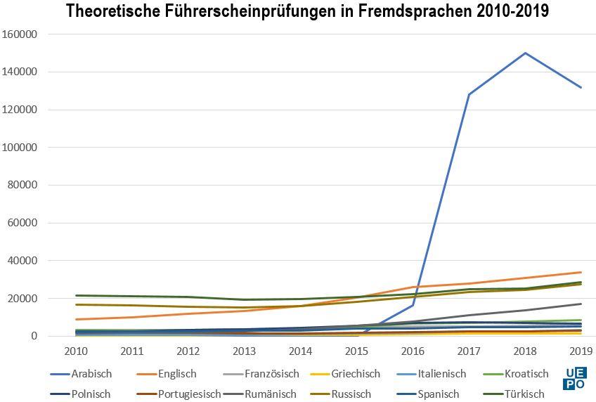 Führerscheinprüfungen in Fremdsprachen 2010-2019