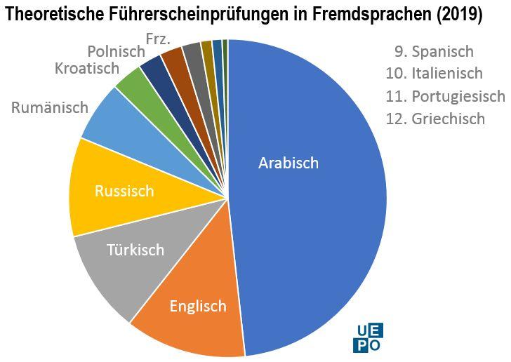 Fremdsprachen Führerscheinprüfungen 2019