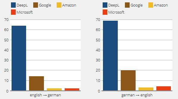 DeepL-Evaluierung Englisch/Deutsch