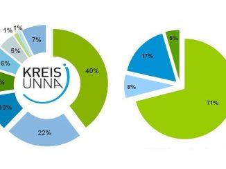 Statistik Kreis Unna