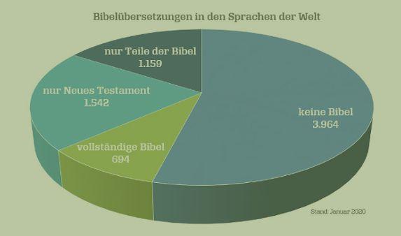 Statistik Bibelübersetzungen 2020