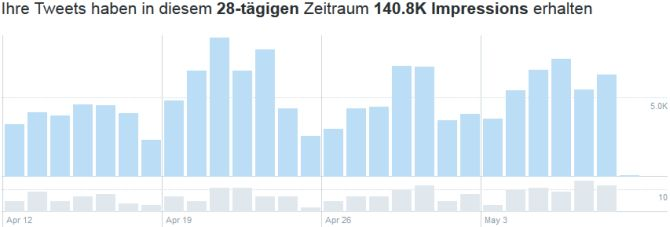 Tweet-Impressions April 2020