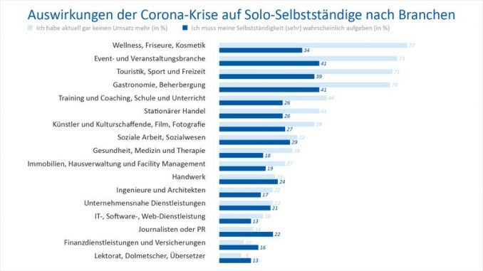 Solo-Selbstständige in Corona-Krise