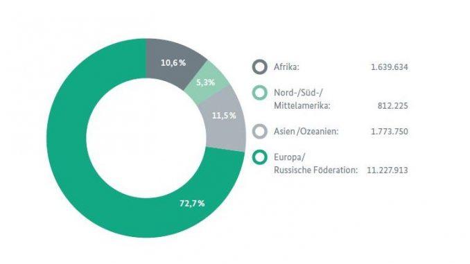 Weltweite Verteilung der Deutschlerner
