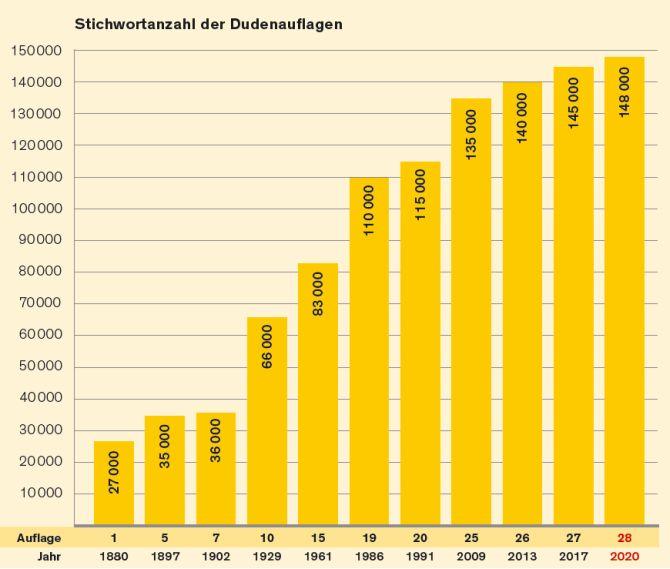 Duden: Stichwortanzahl 1880-2020