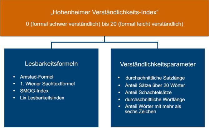Hohenheimer Verständlichkeitsindex