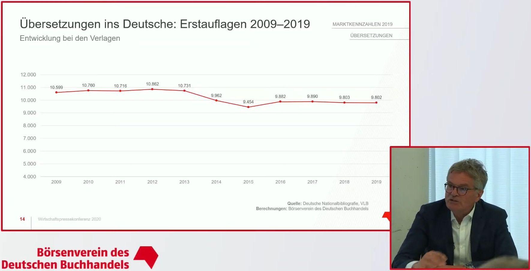 Zahl der Übersetzungen im Verlauf von 10 Jahren