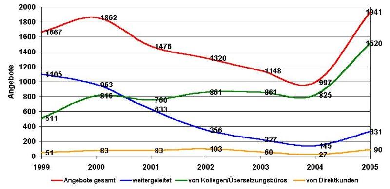 U-JOBS-Statistik 2005