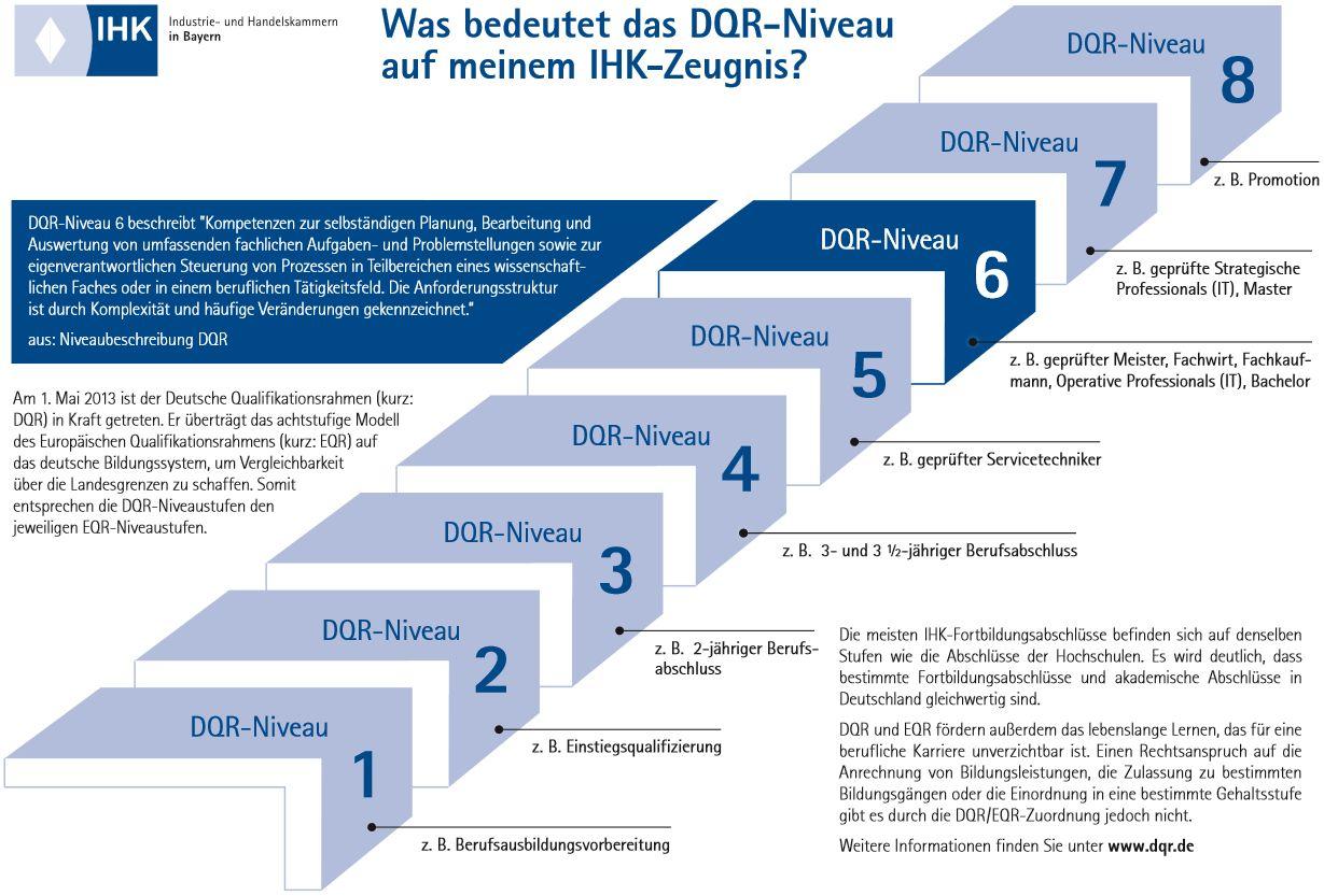 DQR-Niveaus