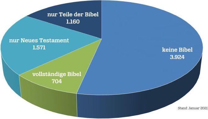Statistik Bibel-Übersetzungen