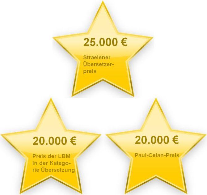Dreigestirn deutsche Übersetzerpreise