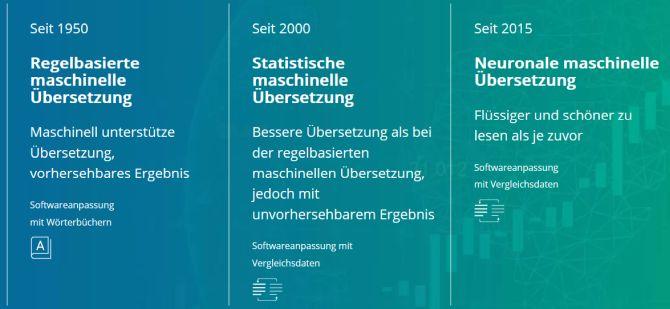 Entwicklungsstufen der maschinellen Übersetzung