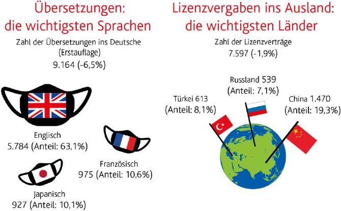 Buchmarkt 2020, Übersetzungen