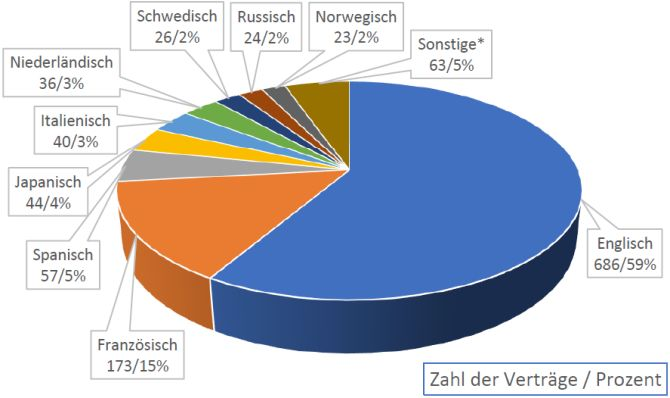 VdÜ-Umfrage